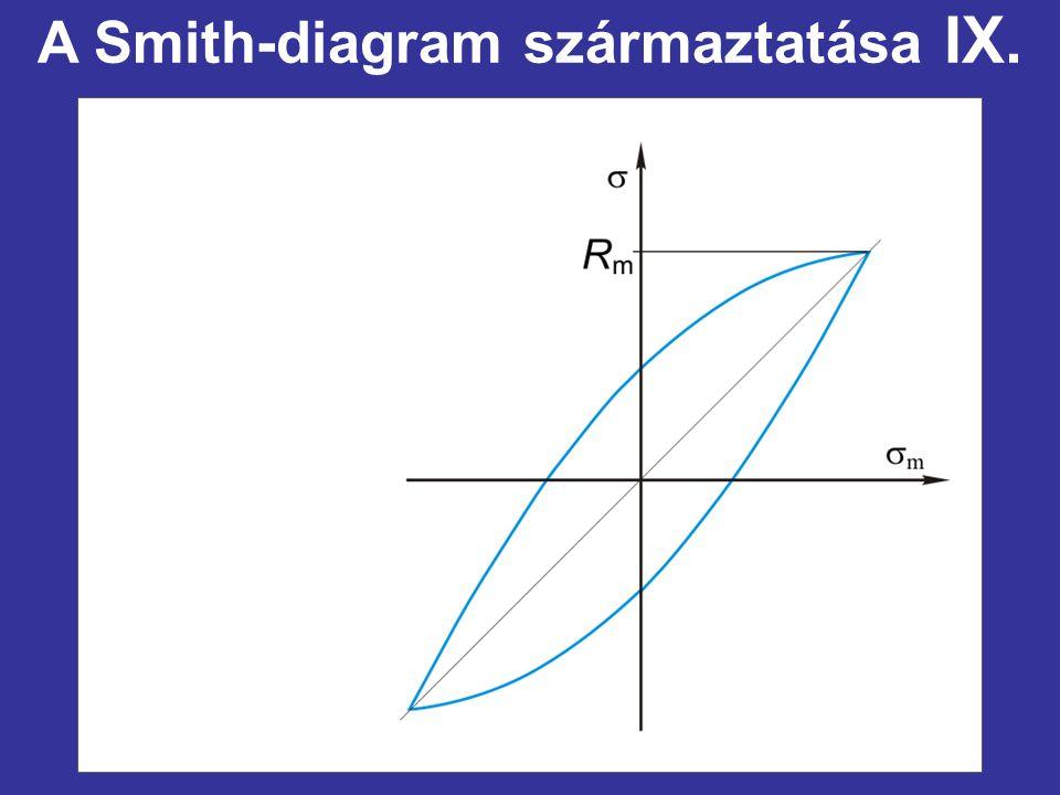 A Smith-diagram származtatása IX.