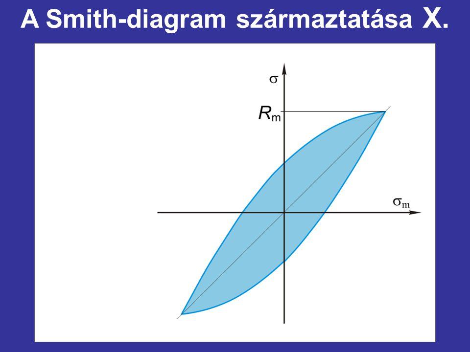 A Smith-diagram származtatása X.
