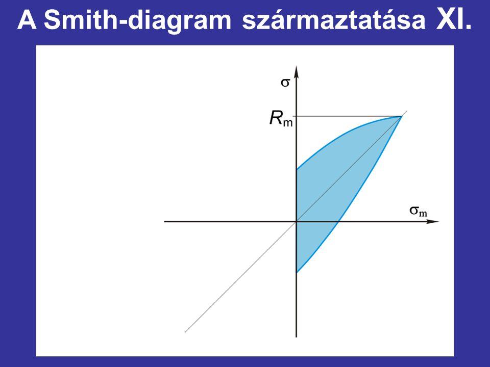 A Smith-diagram származtatása XI.