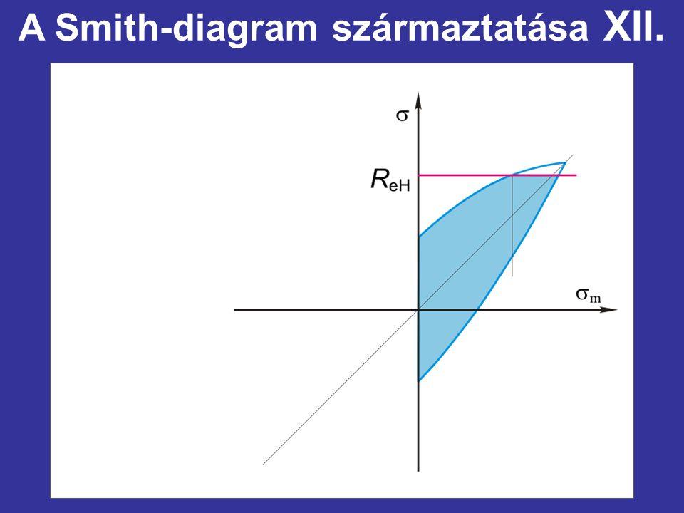 A Smith-diagram származtatása XII.