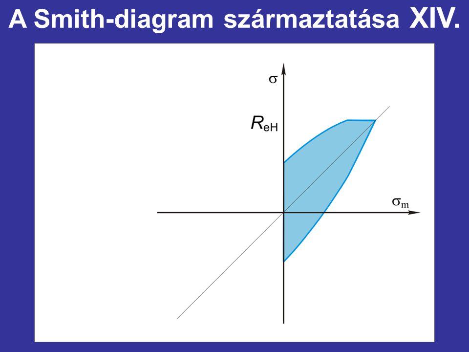 A Smith-diagram származtatása XIV.