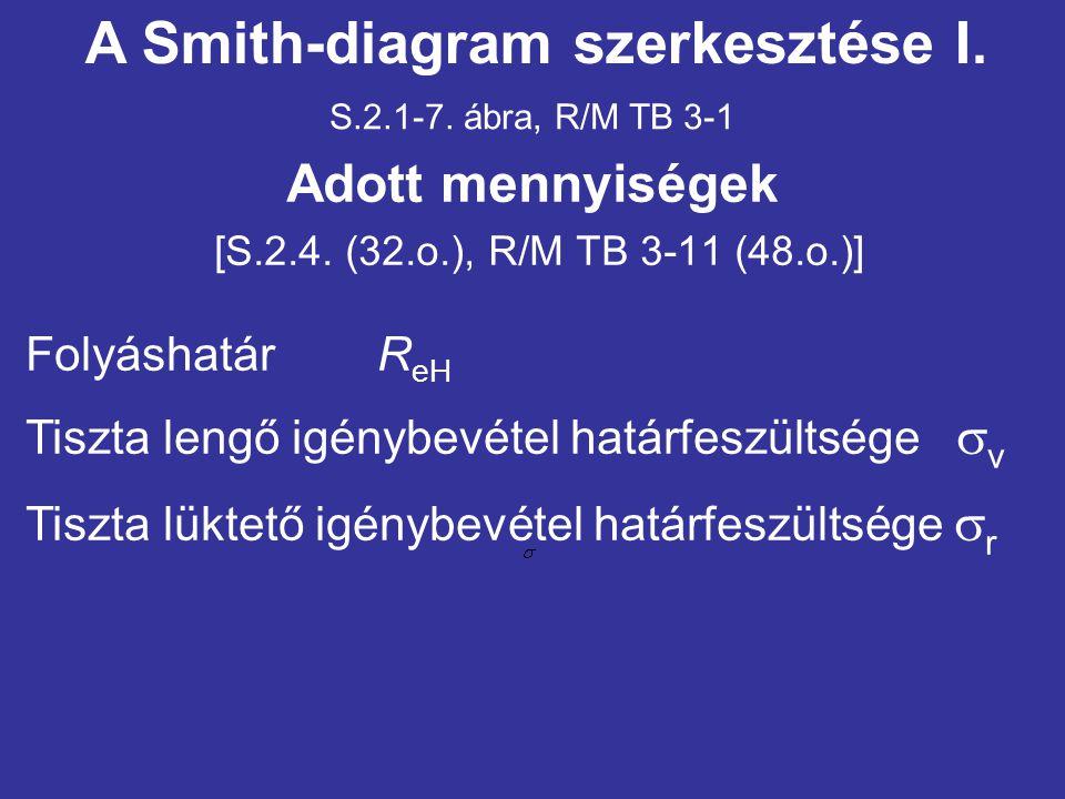 S.2.1-7. ábra, R/M TB 3-1 A Smith-diagram szerkesztése I. Adott mennyiségek [S.2.4. (32.o.), R/M TB 3-11 (48.o.)] Folyáshatár R eH Tiszta lengő igényb