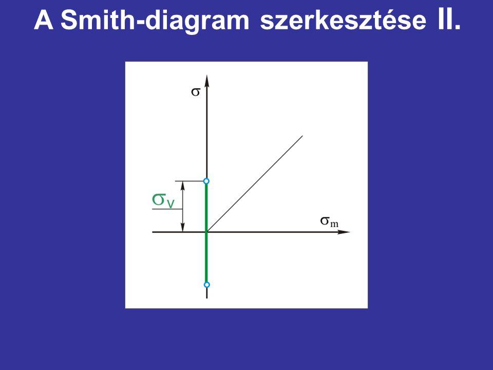 A Smith-diagram szerkesztése II.