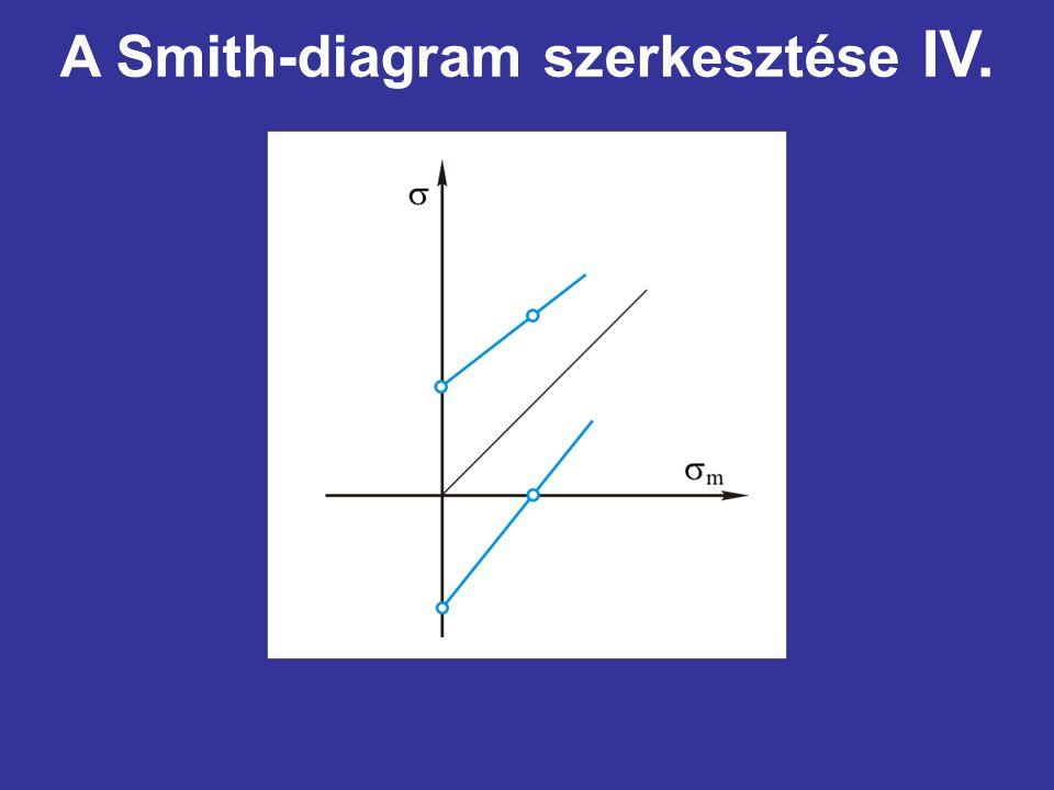 A Smith-diagram szerkesztése IV.
