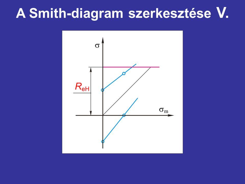A Smith-diagram szerkesztése V.
