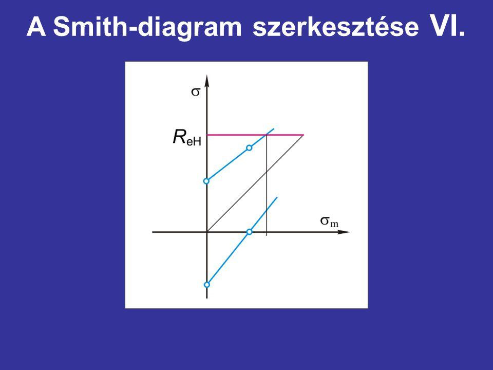 A Smith-diagram szerkesztése VI.