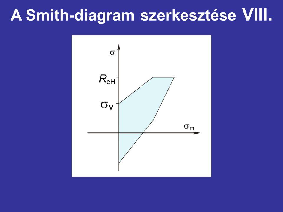 A Smith-diagram szerkesztése VIII.