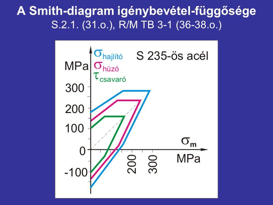 A Smith-diagram igénybevétel-függősége S.2.1. (31.o.), R/M TB 3-1 (36-38.o.)