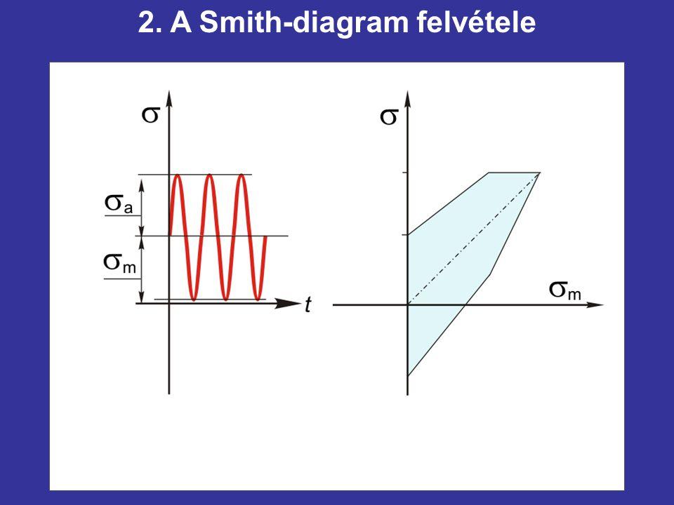 2. A Smith-diagram felvétele