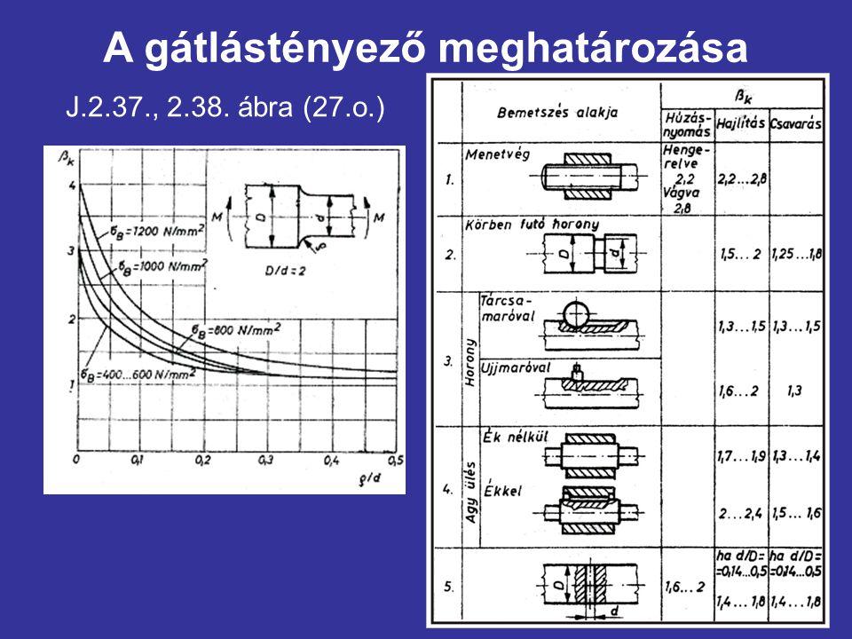 A gátlástényező meghatározása J.2.37., 2.38. ábra (27.o.)