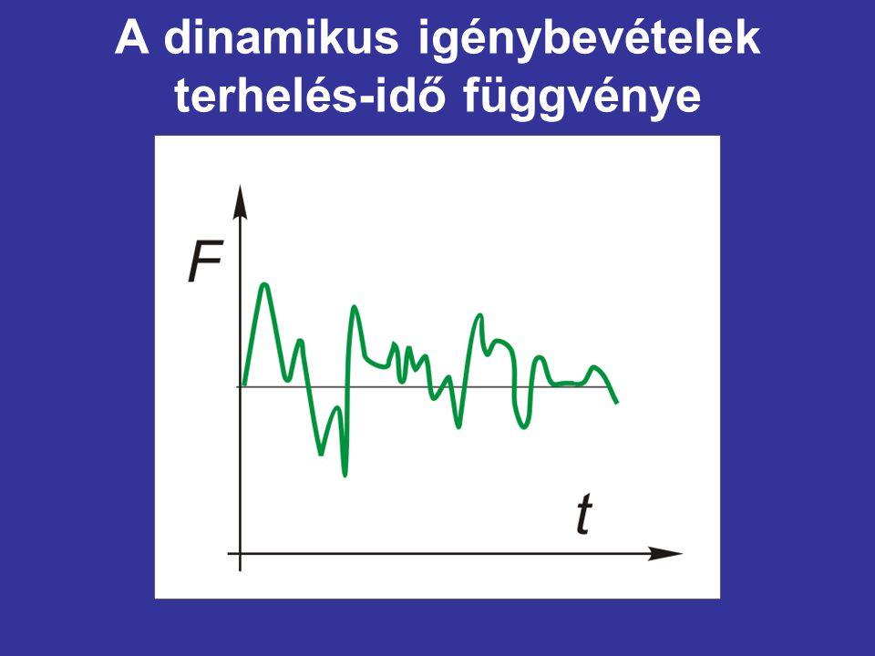 A dinamikus igénybevételek terhelés-idő függvénye