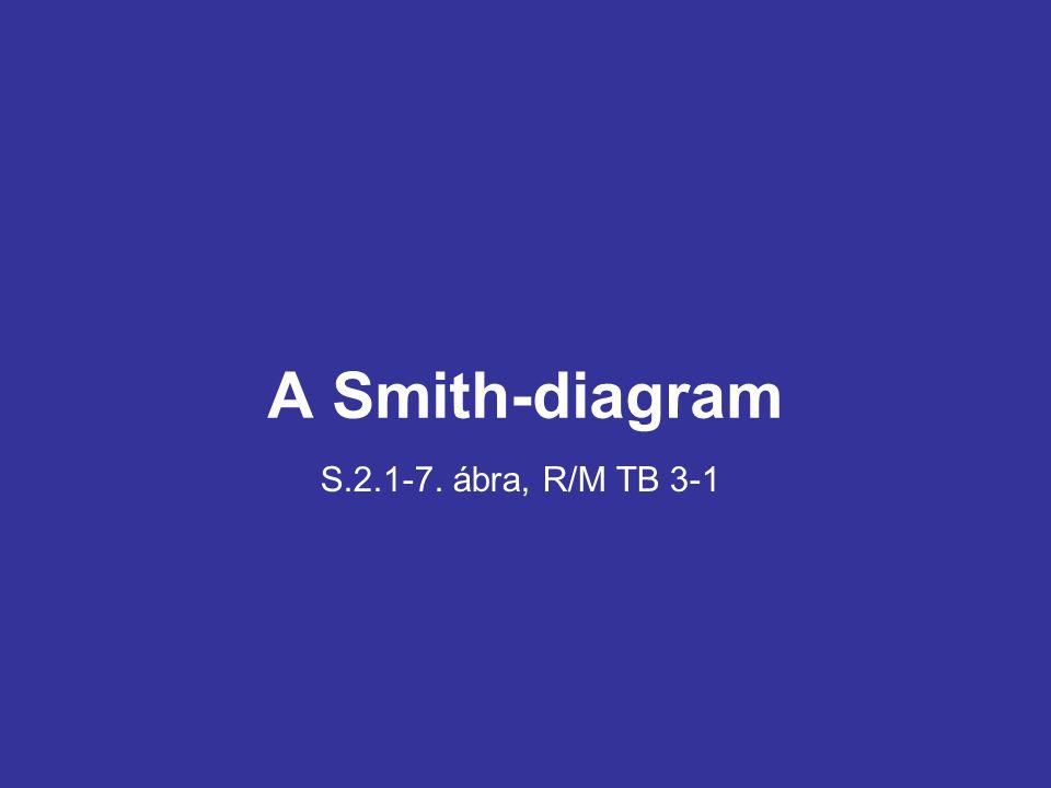 A Smith-diagram S.2.1-7. ábra, R/M TB 3-1