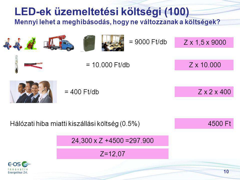 10 LED-ek üzemeltetési költségi (100) Mennyi lehet a meghibásodás, hogy ne változzanak a költségek? = 9000 Ft/db Z x 1,5 x 9000 = 400 Ft/dbZ x 2 x 400