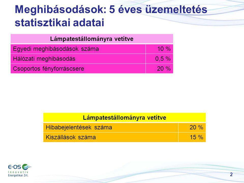 2 Meghibásodások: 5 éves üzemeltetés statisztikai adatai Lámpatestállományra vetítve Egyedi meghibásodások száma10 % Hálózati meghibásodás0,5 % Csopor