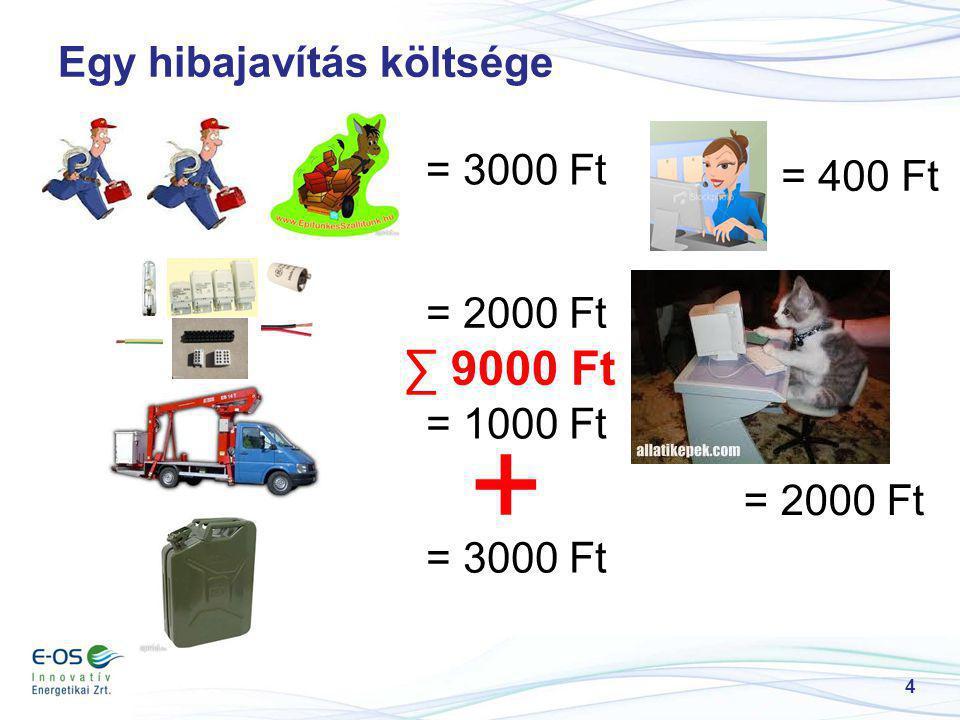 5 Csoportos fényforráscsere költsége = 2000 Ft = 1000 Ft = 2000 Ft ∑ 8000 Ft = 400 Ft + = 1000 Ft