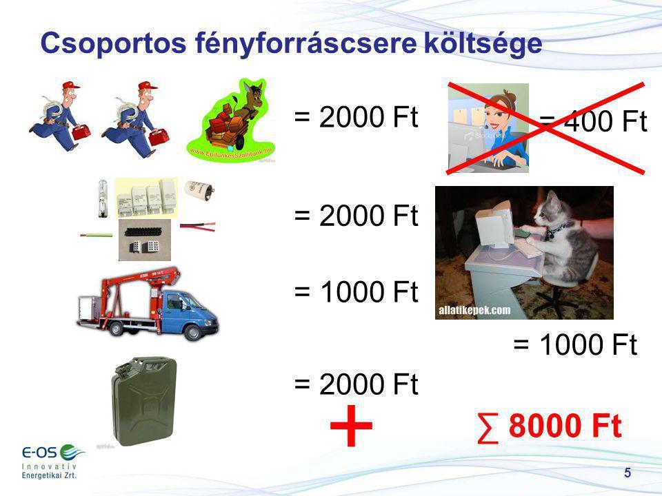 6 Közvilágítás aktív elemeinek üzemeltetési költsége 100 világítótestre = 7000 Ft/dbx (10 + 5 + 0,5) = 5000 Ft/db x 20 = 2000 Ft/db x (10+20) = 2000 Ft/db = 1000 Ft/db x (10 + 5 + 0,5) x 20 = 400 Ft/db x 20 327.500 Ft