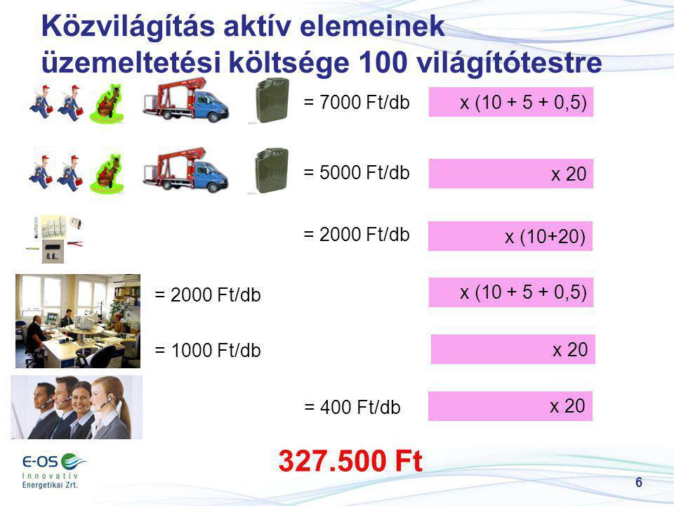 6 Közvilágítás aktív elemeinek üzemeltetési költsége 100 világítótestre = 7000 Ft/dbx (10 + 5 + 0,5) = 5000 Ft/db x 20 = 2000 Ft/db x (10+20) = 2000 F