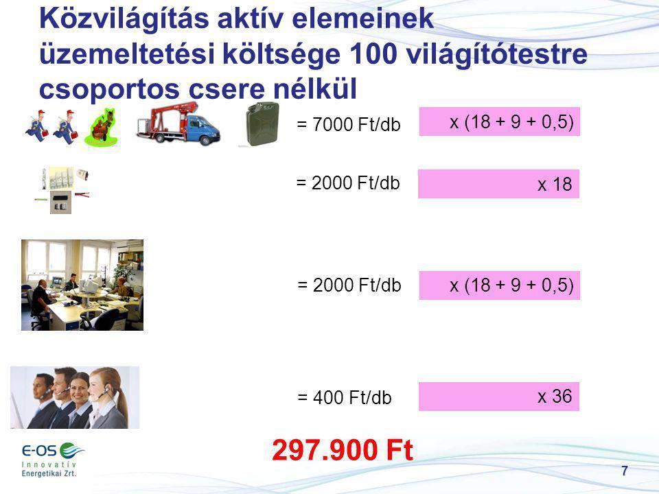 7 Közvilágítás aktív elemeinek üzemeltetési költsége 100 világítótestre csoportos csere nélkül = 7000 Ft/db x (18 + 9 + 0,5) = 2000 Ft/db x 18 = 2000 Ft/dbx (18 + 9 + 0,5) = 400 Ft/db x 36 297.900 Ft