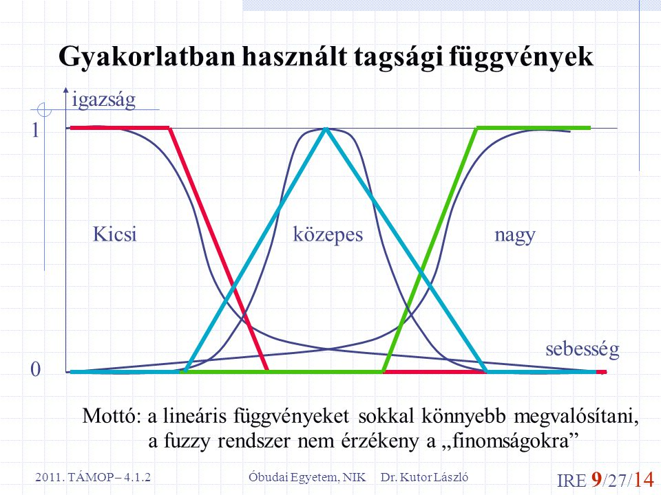 IRE 9 /27/ 14 Óbudai Egyetem, NIK Dr. Kutor László2011. TÁMOP – 4.1.2 Gyakorlatban használt tagsági függvények Kicsi közepes nagy sebesség igazság 1 0