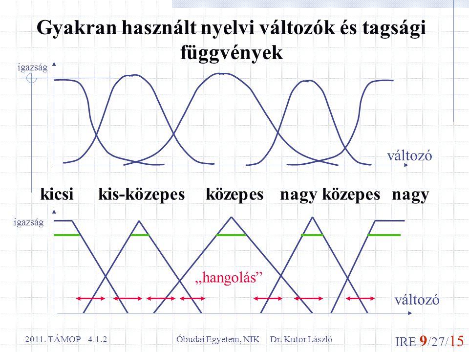 IRE 9 /27/ 15 Óbudai Egyetem, NIK Dr. Kutor László2011. TÁMOP – 4.1.2 Gyakran használt nyelvi változók és tagsági függvények kicsi kis-közepes közepes