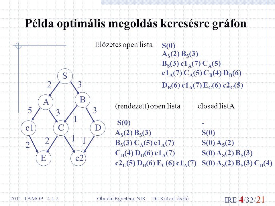 IRE 4 /32/ 21 Óbudai Egyetem, NIK Dr. Kutor László2011.