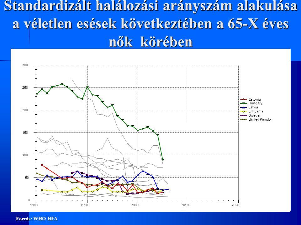 Standardizált halálozási arányszám alakulása a véletlen esések következtében a 65-X éves nők körében 0 50 100 150 200 250 300 19801990200020102020 Estonia Hungary Latvia Lithuania Sweden United Kingdom Forrás: WHO HFA