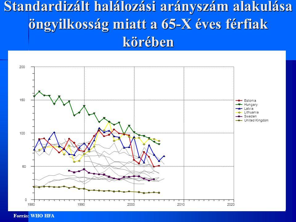 Standardizált halálozási arányszám alakulása öngyilkosság miatt a 65-X éves férfiak körében 0 50 100 150 200 19801990200020102020 Estonia Hungary Latvia Lithuania Sweden United Kingdom Forrás: WHO HFA