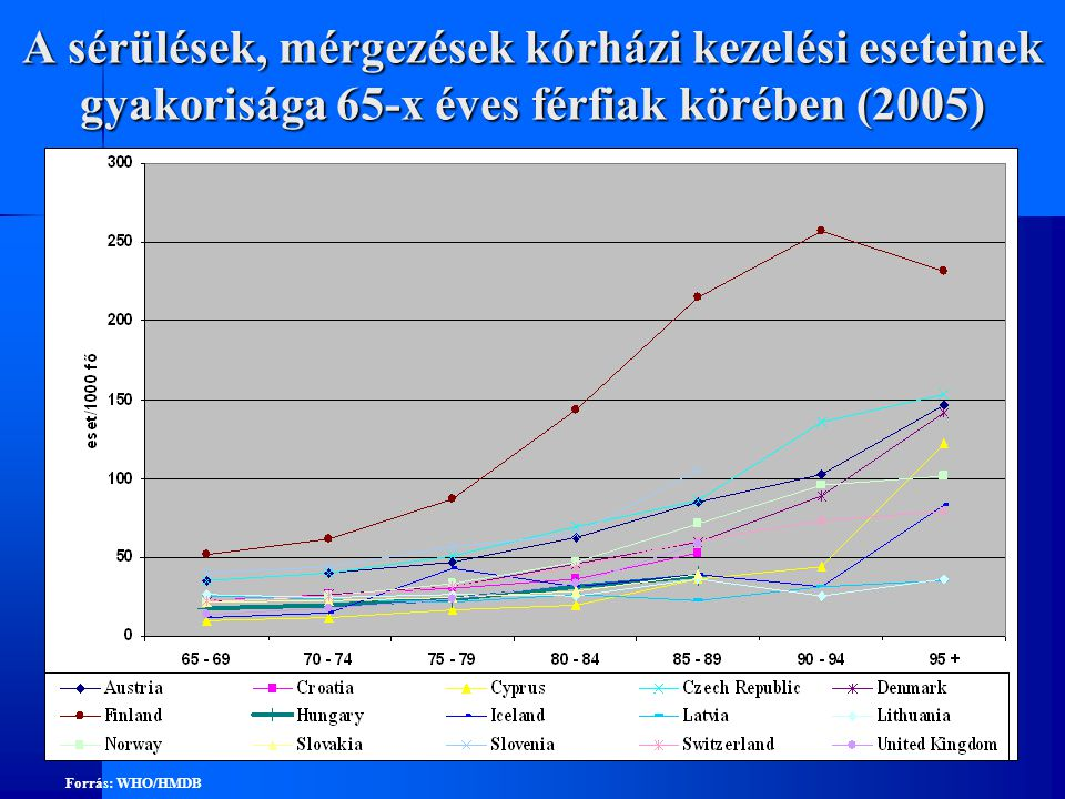 A sérülések, mérgezések kórházi kezelési eseteinek gyakorisága 65-x éves férfiak körében (2005) Forrás: WHO/HMDB