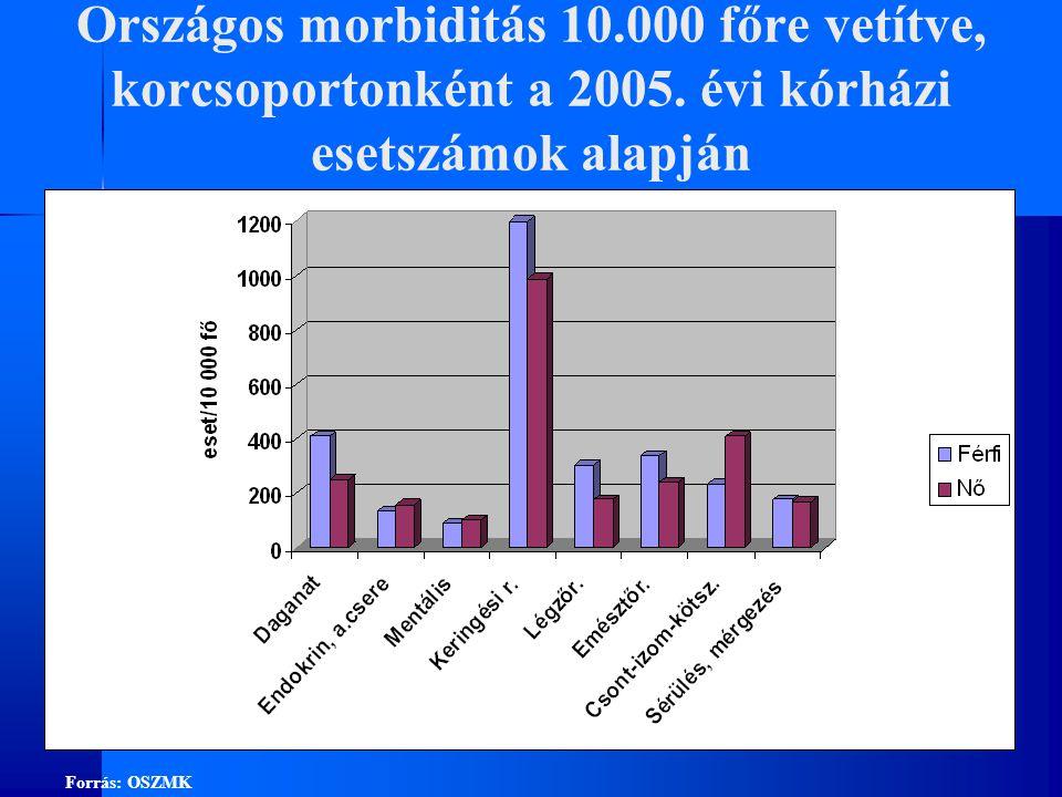 Országos morbiditás 10.000 főre vetítve, korcsoportonként a 2005.