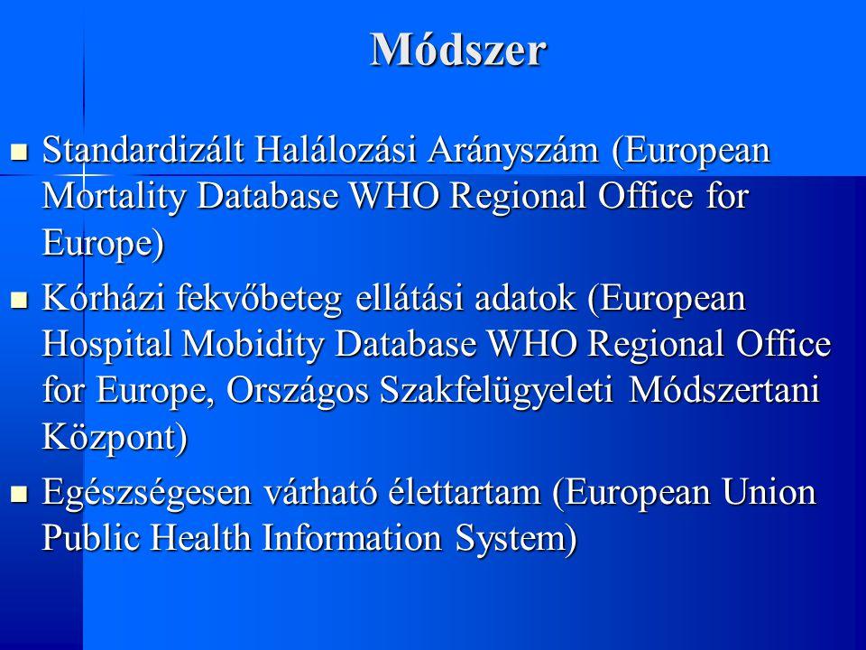 Módszer Standardizált Halálozási Arányszám (European Mortality Database WHO Regional Office for Europe) Standardizált Halálozási Arányszám (European Mortality Database WHO Regional Office for Europe) Kórházi fekvőbeteg ellátási adatok (European Hospital Mobidity Database WHO Regional Office for Europe, Országos Szakfelügyeleti Módszertani Központ) Kórházi fekvőbeteg ellátási adatok (European Hospital Mobidity Database WHO Regional Office for Europe, Országos Szakfelügyeleti Módszertani Központ) Egészségesen várható élettartam (European Union Public Health Information System) Egészségesen várható élettartam (European Union Public Health Information System)