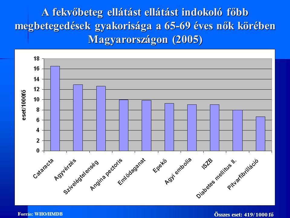 A fekvőbeteg ellátást ellátást indokoló főbb megbetegedések gyakorisága a 65-69 éves nők körében Magyarországon (2005) Forrás: WHO/HMDB Összes eset: 419/ 1000 fő