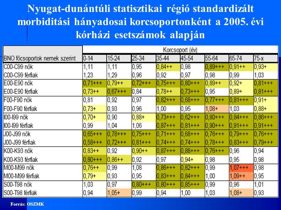 Forrás: OSZMK Nyugat-dunántúli statisztikai régió standardizált morbiditási hányadosai korcsoportonként a 2005.