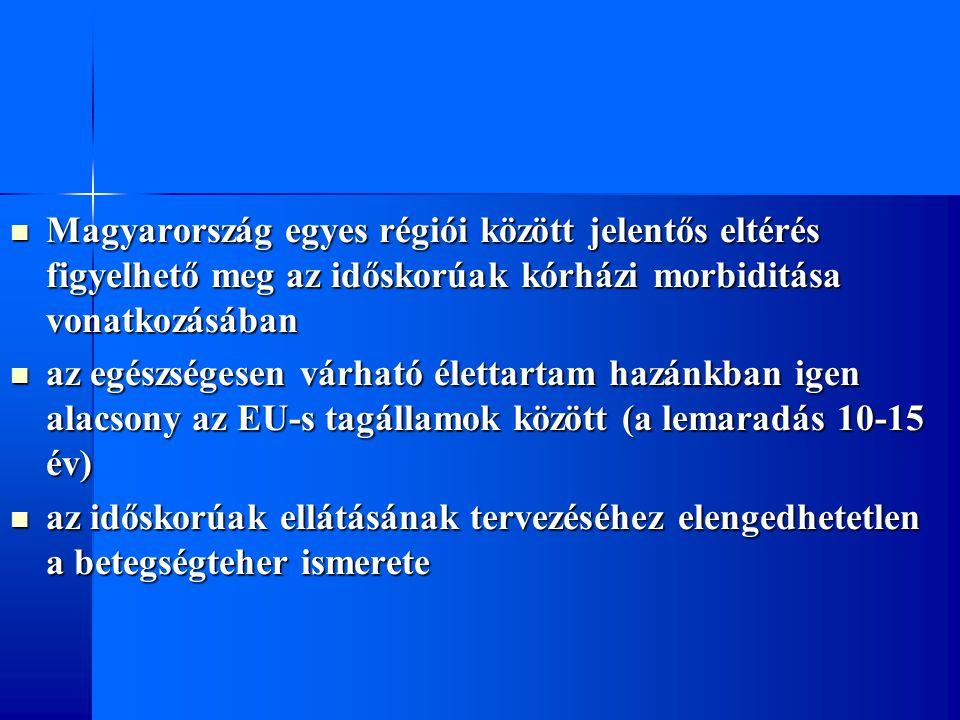 Magyarország egyes régiói között jelentős eltérés figyelhető meg az időskorúak kórházi morbiditása vonatkozásában Magyarország egyes régiói között jelentős eltérés figyelhető meg az időskorúak kórházi morbiditása vonatkozásában az egészségesen várható élettartam hazánkban igen alacsony az EU-s tagállamok között (a lemaradás 10-15 év) az egészségesen várható élettartam hazánkban igen alacsony az EU-s tagállamok között (a lemaradás 10-15 év) az időskorúak ellátásának tervezéséhez elengedhetetlen a betegségteher ismerete az időskorúak ellátásának tervezéséhez elengedhetetlen a betegségteher ismerete