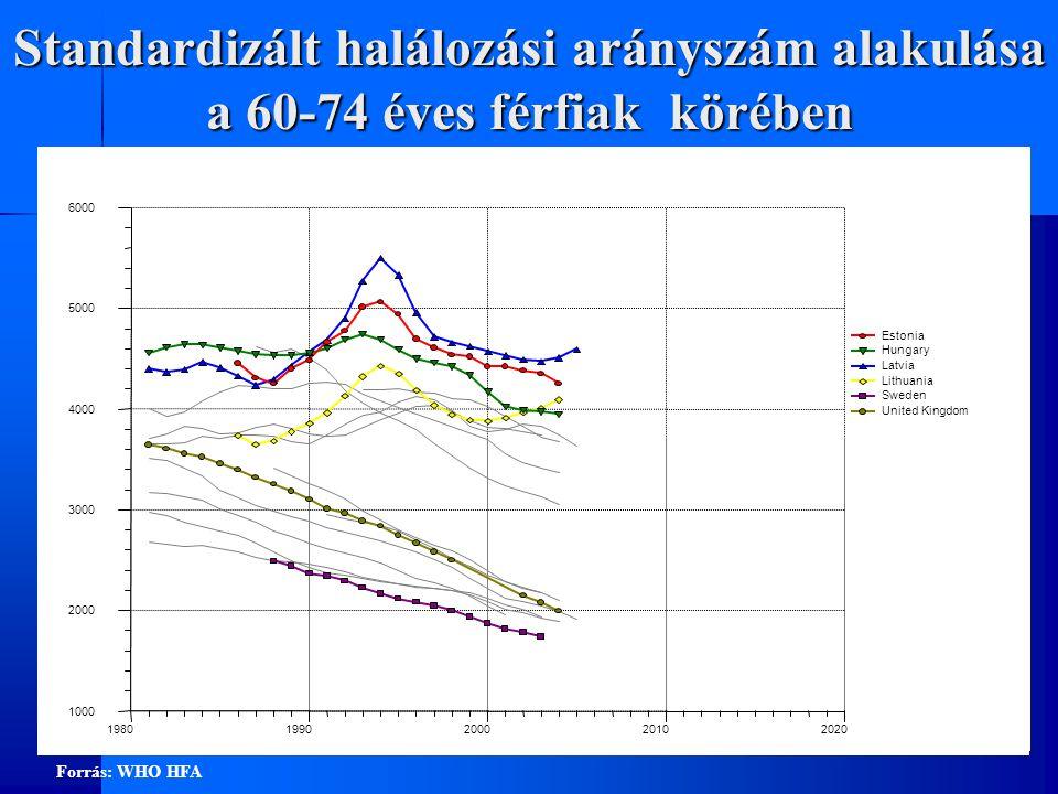 Standardizált halálozási arányszám alakulása a 60-74 éves férfiak körében Forrás: WHO HFA