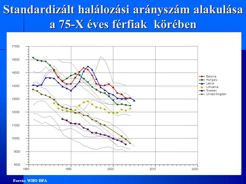 Standardizált halálozási arányszám alakulása a 75-X éves férfiak körében Forrás: WHO HFA