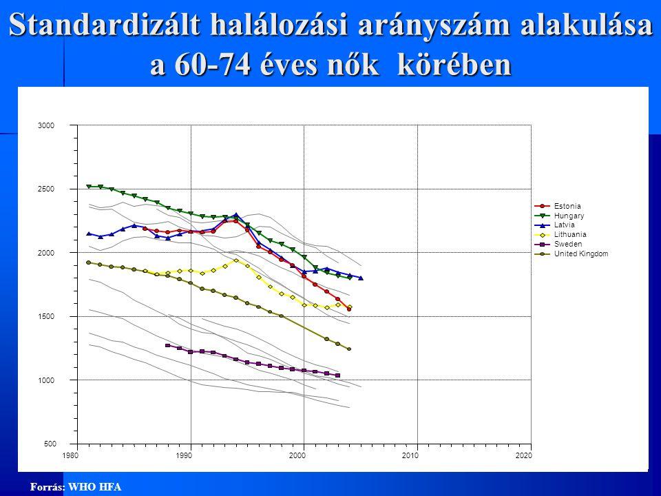 Egészségesen várható élettartamok (2005)