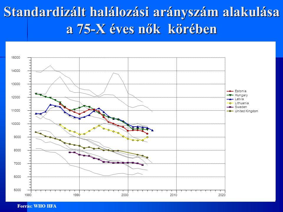 Standardizált halálozási arányszám alakulása rosszindulatú daganatok miatt a 65-X éves férfiak körében 500 1000 1500 2000 19801990200020102020 Estonia Hungary Latvia Lithuania Sweden United Kingdom Forrás: WHO HFA