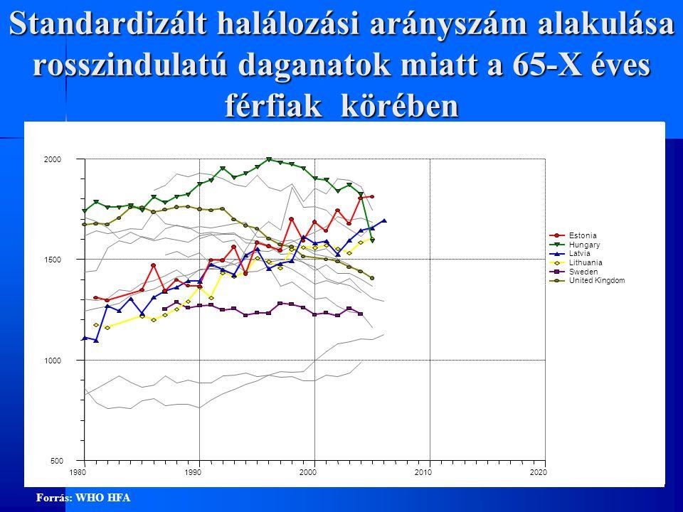 Standardizált halálozási arányszám alakulása rosszindulatú daganatok miatt a 65-X éves nők körében 400 500 600 700 800 900 1000 1100 19801990200020102020 Estonia Hungary Latvia Lithuania Sweden United Kingdom Forrás: WHO HFA