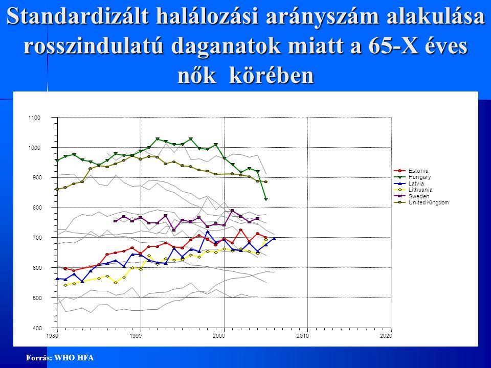 Standardizált halálozási arányszám alakulása sérülés, mérgezés egyéb külső okok miatt a 65-X éves férfiak körében 0 100 200 300 400 500 600 19801990200020102020 Estonia Hungary Latvia Lithuania Sweden United Kingdom Forrás: WHO HFA