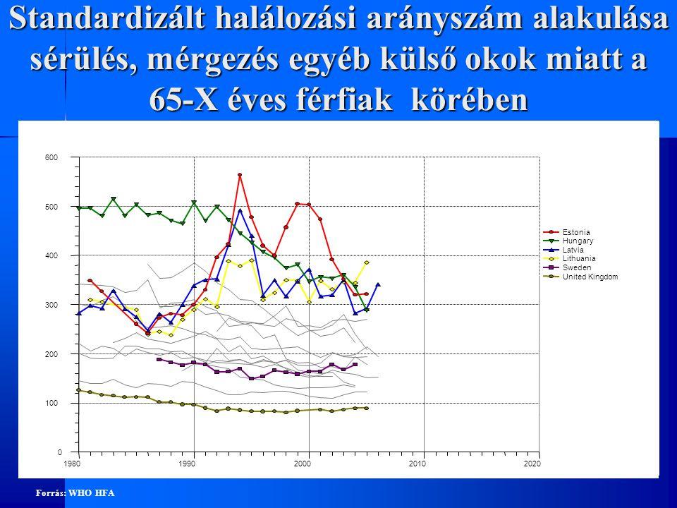 Standardizált halálozási arányszám alakulása sérülés, mérgezés egyéb külső okok miatt a 65-X éves nők körében 0 100 200 300 400 19801990200020102020 Estonia Hungary Latvia Lithuania Sweden United Kingdom Forrás: WHO HFA