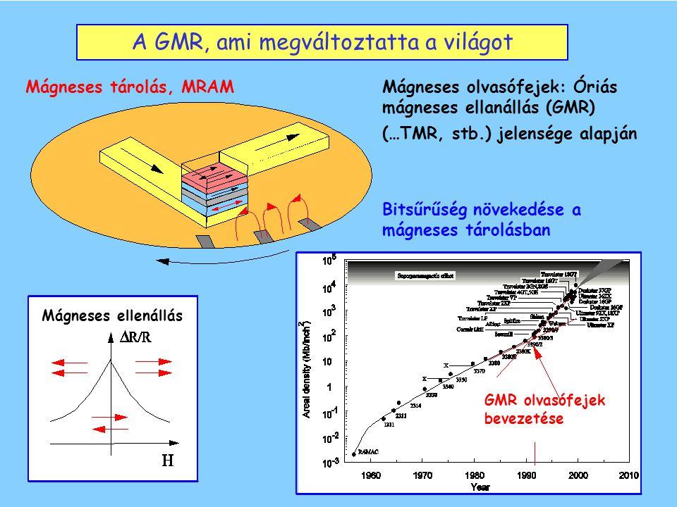 A GMR, ami megváltoztatta a világot Mágneses tárolás, MRAMMágneses olvasófejek: Óriás mágneses ellanállás (GMR) (…TMR, stb.) jelensége alapján Bitsűrűség növekedése a mágneses tárolásban Mágneses ellenállás GMR olvasófejek bevezetése