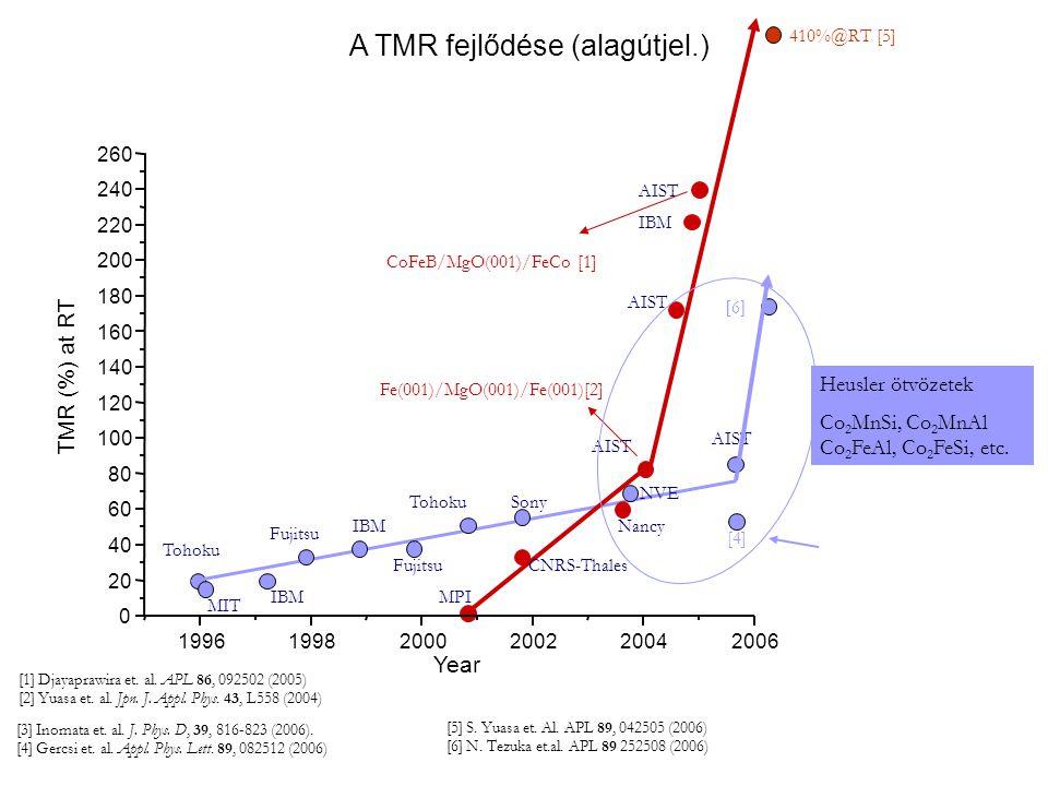 [3] Inomata et.al. J. Phys. D, 39, 816-823 (2006).