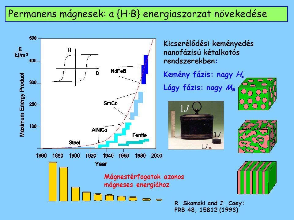 Permanens mágnesek: a {H·B} energiaszorzat növekedése Mágnestérfogatok azonos mágneses energiához Kicserélődési keményedés nanofázisú kétalkotós rendszerekben: Kemény fázis: nagy H c Lágy fázis: nagy M S R.