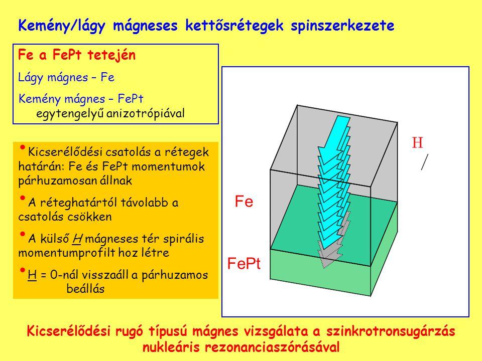 Kemény/lágy mágneses kettősrétegek spinszerkezete Fe a FePt tetején Lágy mágnes – Fe Kemény mágnes – FePt egytengelyű anizotrópiával Kicserélődési csatolás a rétegek határán: Fe és FePt momentumok párhuzamosan állnak A réteghatártól távolabb a csatolás csökken A külső H mágneses tér spirális momentumprofilt hoz létre H = 0-nál visszaáll a párhuzamos beállás Fe FePt Kicserélődési rugó típusú mágnes vizsgálata a szinkrotronsugárzás nukleáris rezonanciaszórásával