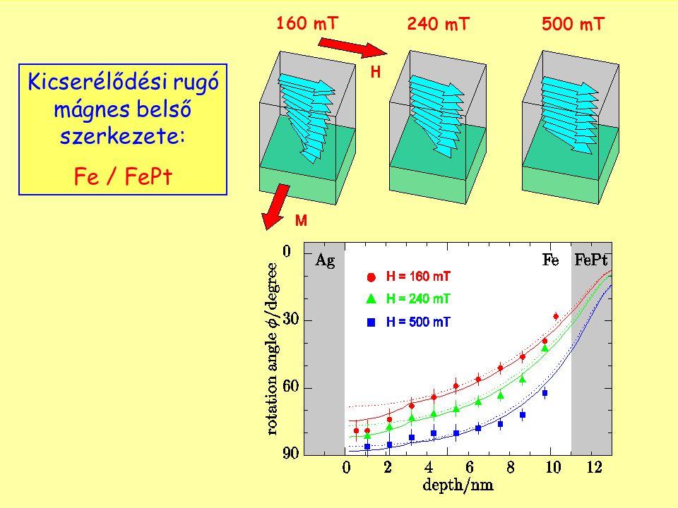 Kicserélődési rugó mágnes belső szerkezete: Fe / FePt 160 mT 240 mT500 mT