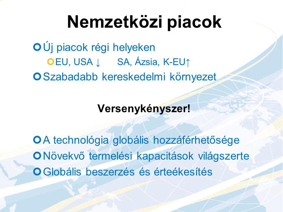 Nemzetközi piacok Új piacok régi helyeken EU, USA ↓SA, Ázsia, K-EU↑ Szabadabb kereskedelmi környezet Versenykényszer! A technológia globális hozzáférh