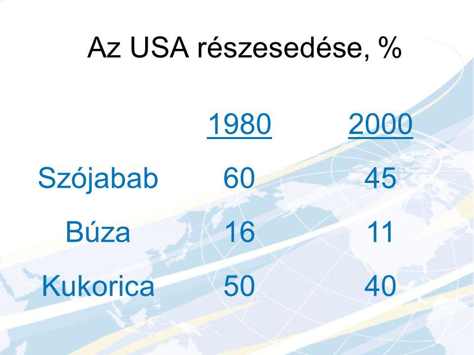 19802000 Szójabab6045 Búza1611 Kukorica5040 Az USA részesedése, %