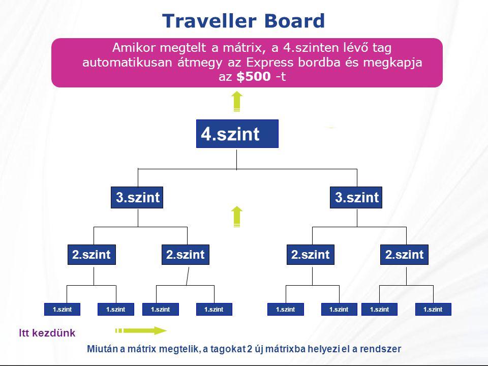 Traveller Board Amikor megtelt a mátrix, a 4.szinten lévő tag automatikusan átmegy az Express bordba és megkapja az $500 -t 4.szint 2.szint 3.szint 1.