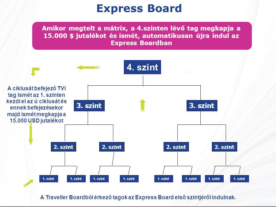 Express Board A Traveller Boardból érkező tagok az Express Board első szintjéről indulnak. Amikor megtelt a mátrix, a 4.szinten lévő tag megkapja a 15
