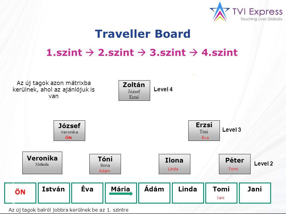 Traveller Board 1.szint  2.szint  3.szint  4.szint Zoltán József Erzsi Tóni József Veronika Melinda Tóni Ilona Péter ÖN IstvánÉvaMáriaÁdámLindaTomi